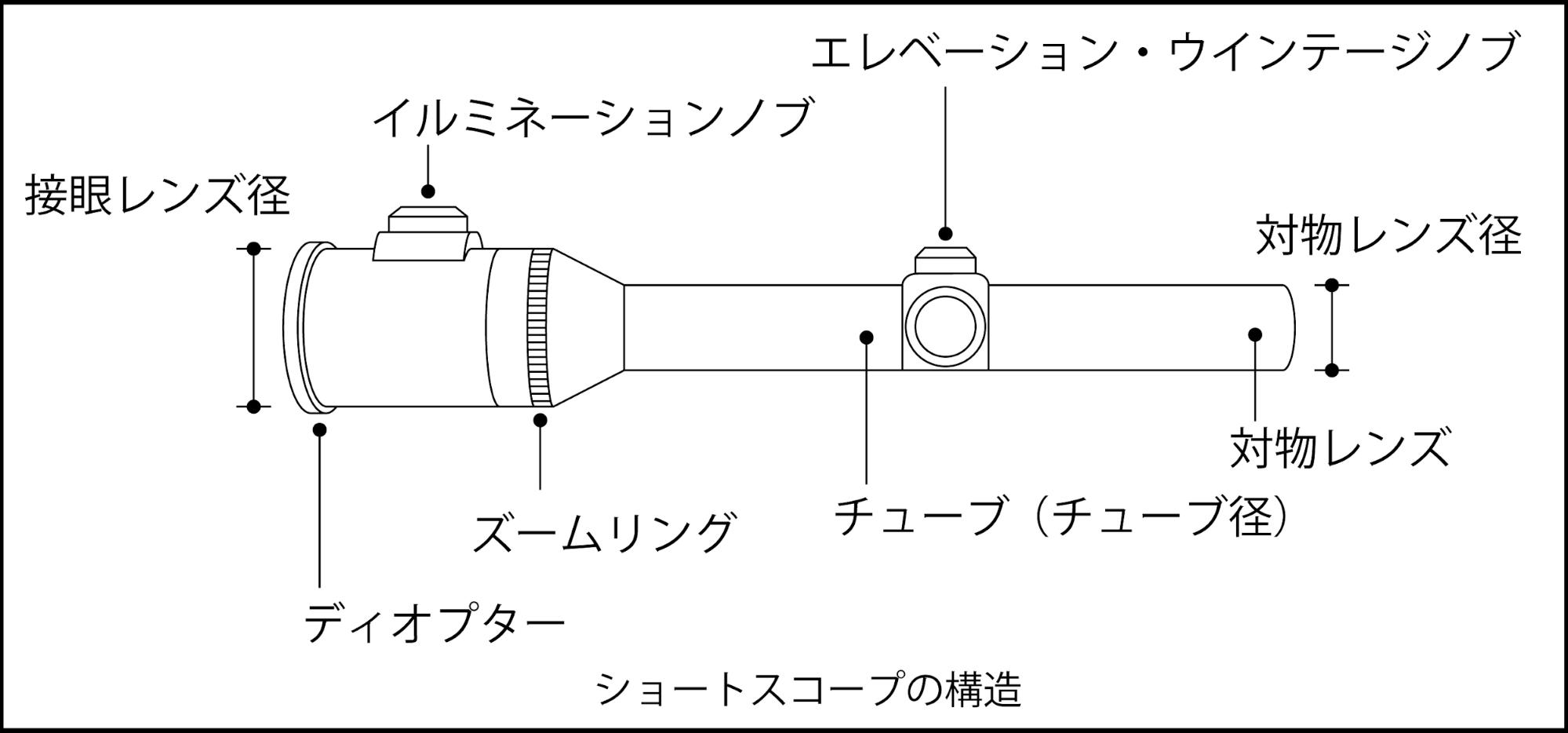 ショートスコープの構造を解説した画像